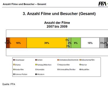 FFA-nalyse: Genres im Kino von 2007 bis 2009