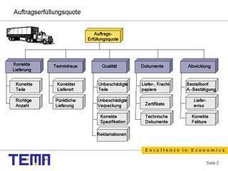Fahrplan zum automatischen Auftragsdurchlauf