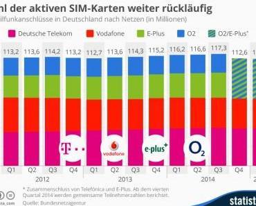 Mobilfunkanschlüsse: Zahl weiter rückläufig
