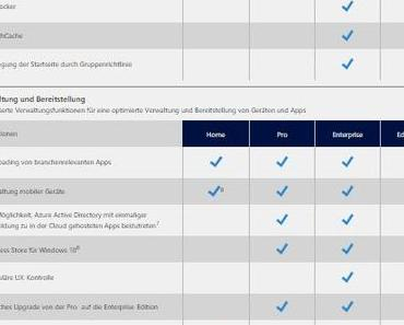 Windows 10 Enterprise freigegeben