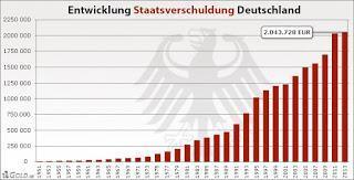 Oh Gott Deutschland: Schulden ohne Ende! Und wir meckern über Griechenland?