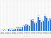 Milliarde iPhones knackt Apple iPhone magische Grenze?