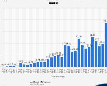 1 Milliarde iPhones – knackt Apple mit dem iPhone 6Sdie magische Grenze?