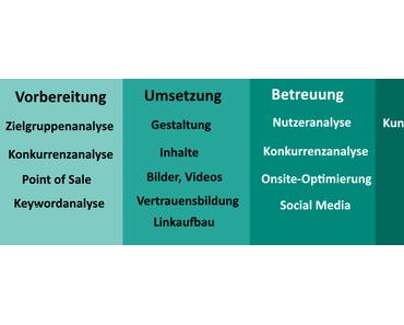 Online Marketing – 4 Schritte zum erfolgreichen Onlineshop