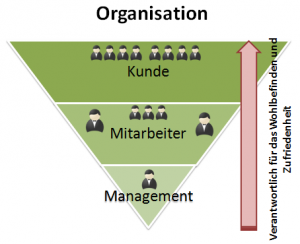Dienende Führung – Führungsmodell für effektive Event-Ergebnisse