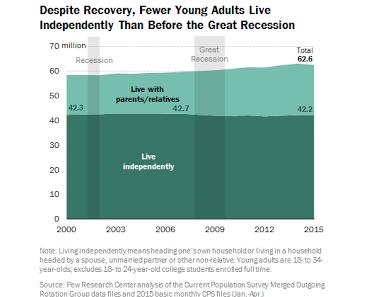 Viele Millennials in den USA denken ans Auswandern