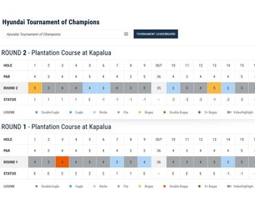 Hyundai Tournament of Champions – die zweite Runde