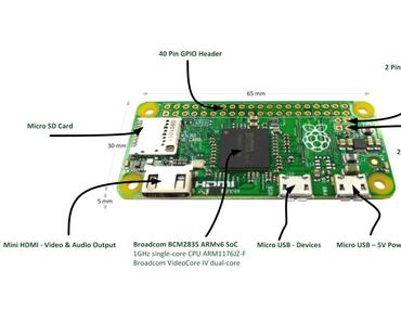 Raspberry Pi Zero – Oft gestellte Fragen