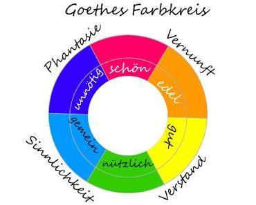 Farbenphänomene | Rot | Johann Wolfgang Goethe