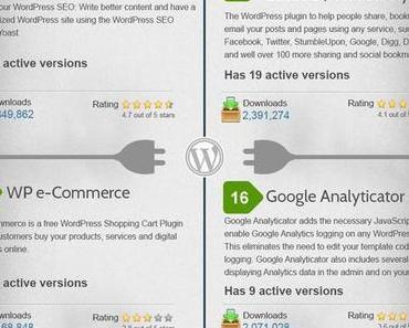 Das sind die beliebtesten WordPress-Plugins (Infografik)