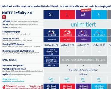 Swisscom stellt neue infinity 2.0 Abos mit mehr Leistung vor