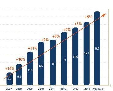 Social Selling – weiterhin das Business der Zukunft
