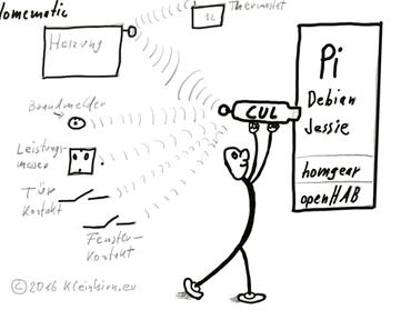 OpenHab: CUL an Homematic über Homegear auf dem Raspberry Pi unter Debian – Jessie