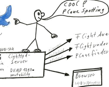 Aktuellste Debian Jessie: Wie wird DUMP1090-mutability mit Feeds für Planefinder, Flightaware und Flightradar24 in 60 Min erstellt?