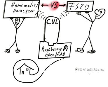 Kann OpenHAB auf einem Raspberry Pi gleichzeitig Homematic/Homegeare und FS20 Binding über einen CUL verwenden?