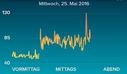 Blogparade: Stress Beruf.