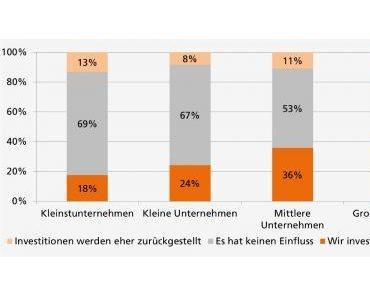 Gesunkene Energiekosten haben wenig Einfluss auf Energieeffizienz in der Produktion
