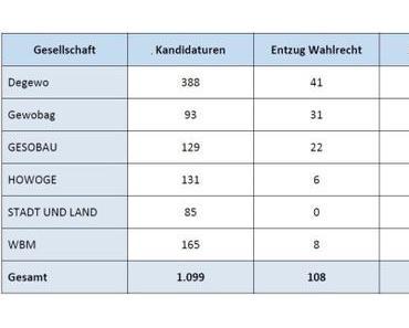 Berlin: Die Angst der Wohnungsbaugesellschaften vor der Kontrolle