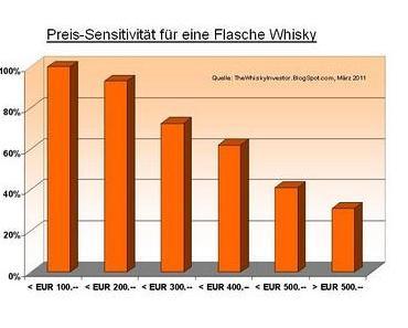 Wieviel gebt Ihr maximal für einen Whisky aus?