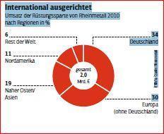 Rheinmetalls Waffen in alle Welt - jetzt erst recht