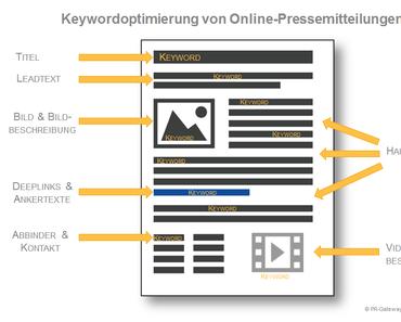 Optimale Online Pressemitteilungen schreiben Teil 4: Keywords