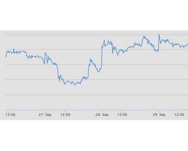 Aktie der Deutschen Bank auf dem Weg zum Pennystock