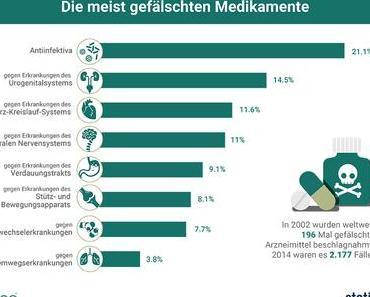 Gefälschte Medikamente, StartUp, Behördenanfragen, Tinder [#Infografik KW42-1]