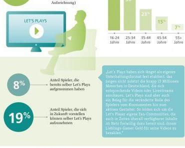 Beliebte Let´s Plays: Online Unterhaltungsformat mit Millionenpublikum