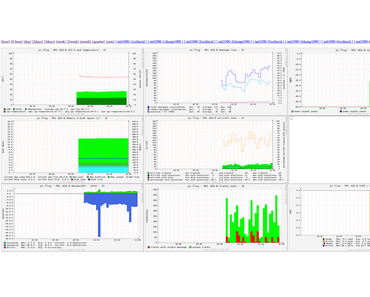 Raspberry Pi Flugstatistik mit collectd, rrd und dump1090-tool