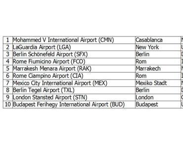 Die schlechtesten Flughäfen weltweit