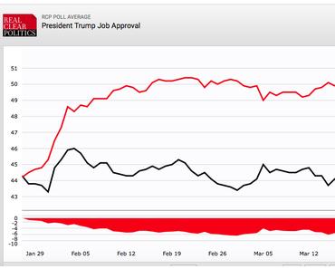 Umfragetief nach Healthcare-Flop: Wie könnte Trump wieder Tritt fassen?