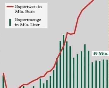 Österreichs Weinexporte boomen