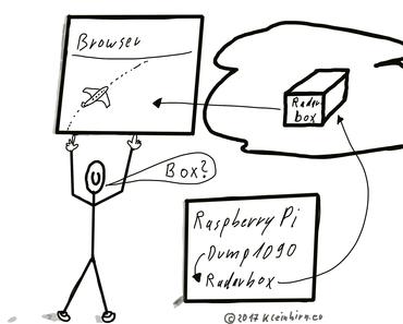Wie werden Flugdaten von Dump1090 an RadarBox24.com gesendet?
