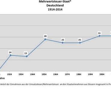 Kein Thema für den Mainstream – Merkels Mehrwertsteuer-Staat