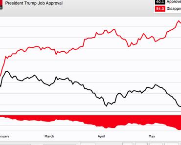 Hat Trump die Kurve gekratzt – oder freuen sich Anhänger zu früh?