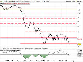 Marktausblick: Öl, Kursverfall hält an