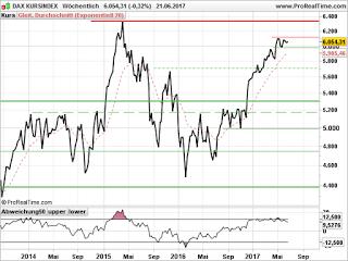 Marktausblick: DAX, Kursindex hat noch Platz zum All-time-High