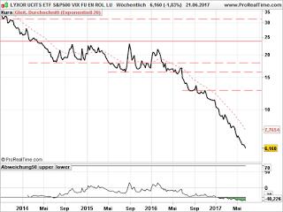 Marktausblick: Volatilität derzeit auf niedrigem Niveau