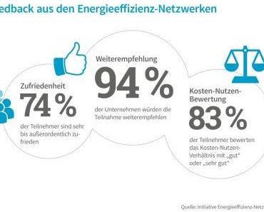 Hohe Zufriedenheit der Unternehmen mit Energieeffizienz-Netzwerken