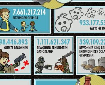Fallout Shelter knackt 100 Millionen Nutzer-Marke – Geschenke erwarten euch!