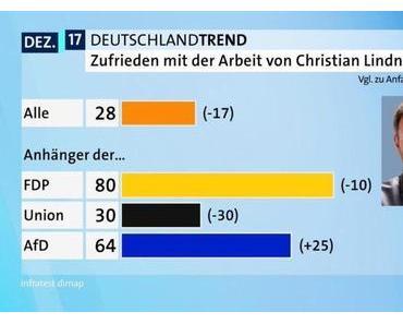 Die Versuchung der FDP