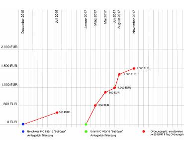 Turboquerulantin auf Rekordjagd