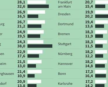 Denkfehler beim Institut der Deutschen Wirtschaft