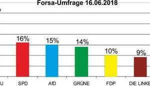 Nach neusten Forsa-Umfrage Bevölkerung Deutschlands eindeutig Masseneinwanderung, hier eine persönliche Analyse