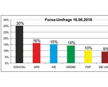 Nach der neusten Forsa-Umfrage ist die Bevölkerung Deutschlands eindeutig für Masseneinwanderung, hier eine persönliche Analyse