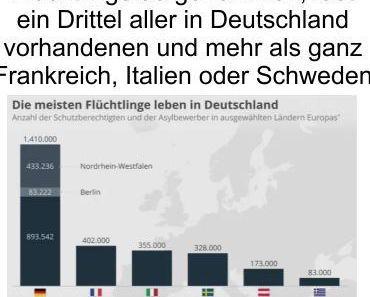 Täglich strömen 140 neue Migranten über die offene Grenze nach NRW, doch trotzdem fordern einige OB zusätzliche Migranten von den NGO Schiffen an