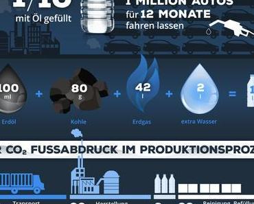 Wasser aus Plastikflaschen VS Leitungswasser trinken
