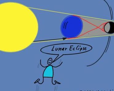 Luna Eclipse – Am Montagmorgen ist eine totale Mondfinsternis über Mitteleuropa zu sehen