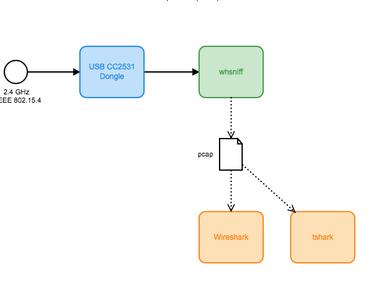 whsniff  ein Packet Konverter für Sniffing im IEEE 802.15.4 Wireless Sensor Networks (ZigBee) bei 2.4 GHz