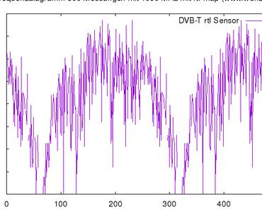 Graphische Darstellung des 1090 MHz Frequenzspektrum mit SDR auf einem Raspberry Pi mit rtl_map und Gnuplot in EDDV